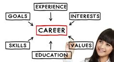 Second Career Test to Take for Planning a Career Change