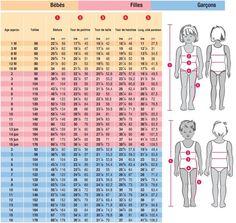 Tableaux de mesure bébé, enfant et femme: