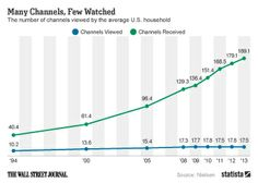 Many Channels, Few Watched