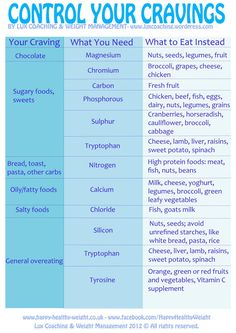 cravings can also be starving for nutrients,craving ice cream you could be craving calcium,etc...
