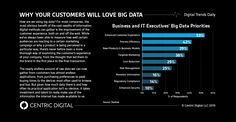 Big data isn't just a buzzword--it's the answer to every customer UX question. When trying to appeal to your audience, gathering the data is top priority.