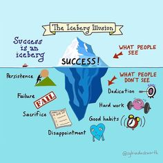 When we see someone's success, let's make sure to not just notice the tip of the iceberg! There's so much work that goes in behind the scenes. What would you add to the bottom of the iceberg of your life? Work Fails, Learn German, Secret To Success, Good Habits, The Marketing, Weight Loss Goals, Way Of Life, Understanding Yourself, Marathon