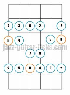 The major scale aka ionian mode. Jazz guitar lesson online.