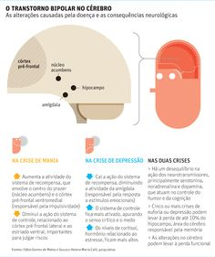 Transtorno mental que mais causa suicídios, bipolaridade lesa o cérebro - 04/12/2012