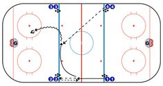 The four blue line stretch passing drill from TCS contributor Barret Leganchuk works for all ages at the start of practice or as a fun way to get some shots. Hockey Coach, Hockey Mom, Hockey Stuff, Hockey Drills, Hockey Players, Dek Hockey, Passing Drills, Hockey Training, Pittsburgh Penguins Hockey