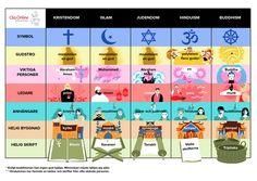 Religion, Buddhism Symbols, Islamic Paintings, Hinduism, Study Tips, Social Studies, Homeschool, Classroom, Teacher