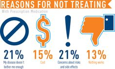 Barriers to Psoriatic Disease Treatment | psoriasis.org