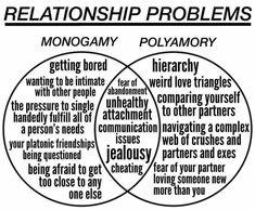 40 Best Non Monogamy Images Non Monogamy Polyamory Polyamory Relationships