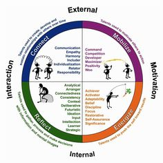 strengthsfinder themes chart - Google Search Gallup Strengths Finder, Insights Discovery, Leadership Development Training, Personality Assessment, Personality Types, Personal And Professional Development, Lean Six Sigma, Core Values, Work Quotes