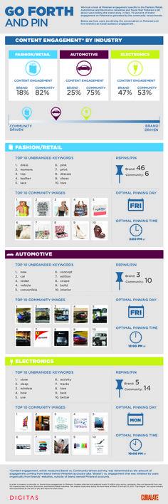 Najlepszy czas na umieszczanie pinów na #Pinterest (w zależności od branży). Pinterest Pin Times Best Results Study Pinterest Pins Examined: Post At These Times To Win Followers, Repins. via @Social News Daily