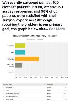 #pilonidalcyst Pilonidal Cyst, Surgery, Bar Chart, No Response, Goals, Bar Graphs