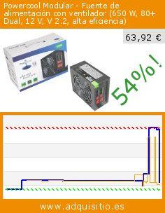 Powercool Modular - Fuente de alimentación con ventilador (650 W, 80+ Dual, 12 V, V 2.2, alta eficiencia) (Accesorio). Baja 54%! Precio actual 63,92 €, el precio anterior fue de 139,01 €. http://www.adquisitio.es/powercool/modular-fuente