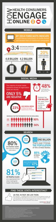 A rise in healthcare searches - http://geovoices.geonetric.com/wp-content/uploads/2012/11/HealthConsumersOnline_Infographic.jpg