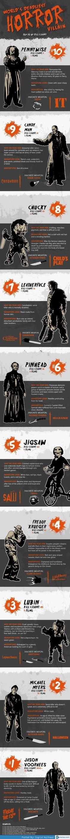 Top 10 horror movie villians