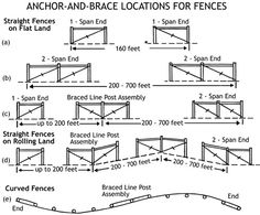 Figure 13. Types of anchor-and-brace assemblies and where to locate them. (a) For fence lengths of 160 feet or less, use single-span end construction. (b) For fence lengths of 200 to 700 feet, use double-span end construction. (c) For fences more than 700 feet long, use a brace-line-post assembly to divide the fence lengths. (d) On rolling land, fence stretching is easier if braced line-post assemblies are located at the foot and top of each hill. (e) Contour fences, more than 350 feet long…