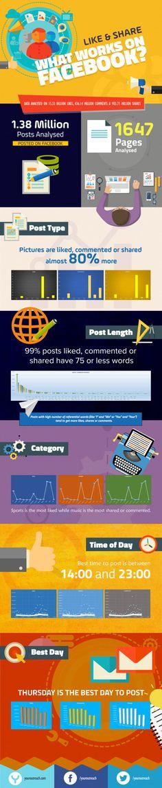 Étude : ce qui marche le mieux sur Facebook - Blog du Modérateur
