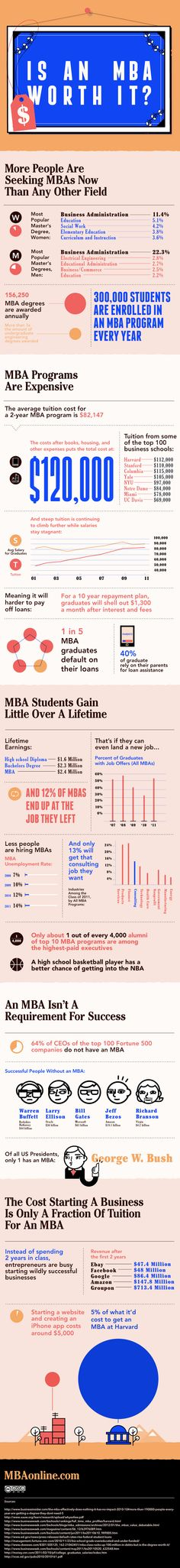 Is an MBA worth it? Sure it is! You have the opportunity to build your network, which can be very valuable if you do it right.