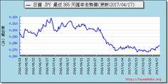 日圓外匯走勢圖趨勢圖 Exchange Rate, Chart