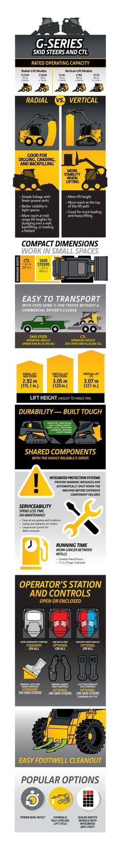 An infographic details the specifics and benefits of the new G-Series Skid Steers and CTL