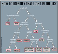 """How to identify that light in the sky. """"Is an astronaut waving at you?"""""""