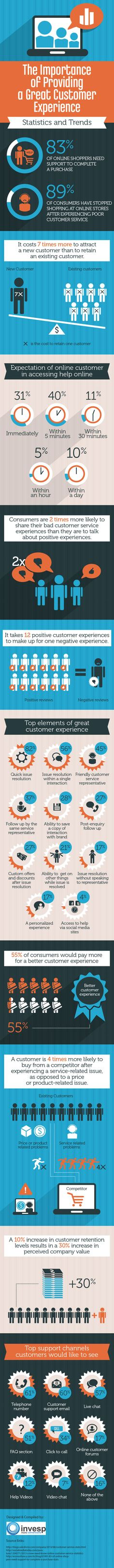 How Important Is Customer Service In Customer Experience? (#Infographic) - The importance of providing a great customer experience.