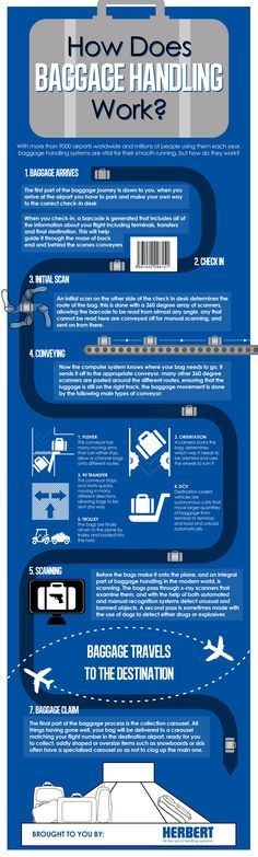 Travel and Trip infographic How Does Baggage Handling Work? Infographic Description How Does Baggage Handling Work? Magazine Examples, Kids Luggage, Luggage Sets, Best Suitcases, Travel Tours, Air Travel, Travel Hacks, Travel Ideas, Best Carry On Luggage