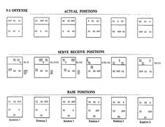 Volleyball 5-1 Rotation | Volleyball 5 1 Offense Diagram