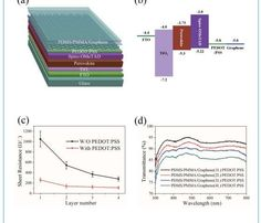 Semitransparent perovskite solar cells with graphene electrodes