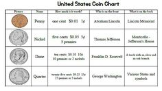 Great Free Printable of a US Coin Money Chart