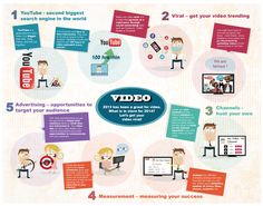 #2014: Year of the #video  #infographic #marketing