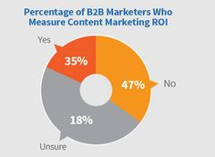 Just of marketers are measuring content marketing ROI. Content Marketing, Competition, Inbound Marketing