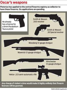 Oscar's weapons