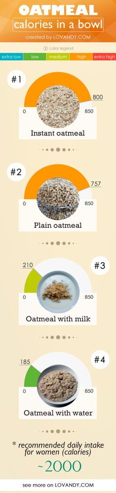How many calories are there in your bowl of oat porridge with adding some water or milk, with or without sugar? Find out full oatmeal calorie chart here! Oatmeal Calories, Calorie Counting Chart, Calorie Chart, Healthy Cereal, Fat Burning Tips, Food Charts, Chicken Eggs, Boiled Eggs