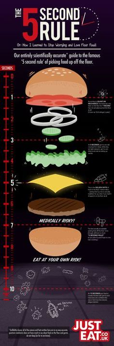 """5 second rule project board 
