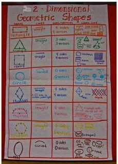 2-D Shape Anchor Chart