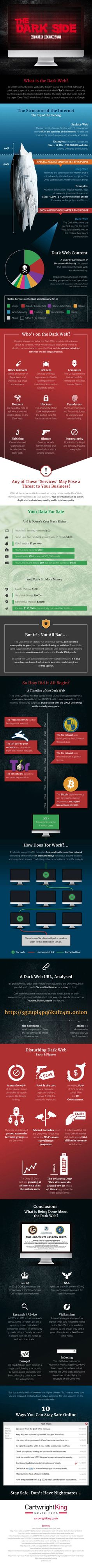 kolyakad83 on pinterest there are many unusual things you can find on the dark web the dark web is the restricted portion of the deep web that you can only access with an ccuart Choice Image