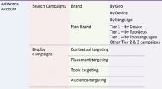 A general piece of advice from my experience would be to always tier your account by whatever targeting settings you're considering, and then get more granular just for your tier 1 campaigns (and maybe the tier 2 campaigns as well if reasonable).    To clarify, tier 1 campaigns are typically those accounting for 50% of the conversions/revenue.    As a result, a granular while manageable account structure could be: