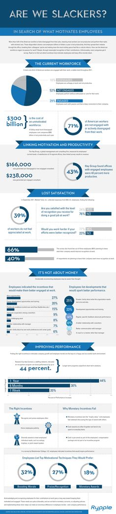 Workplace Motivation: Are We Slackers? #infographic