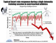 Heart rate response during HIT session