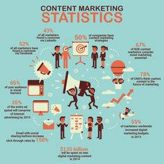 Some statistics for Content Marketing #ContentMarketing