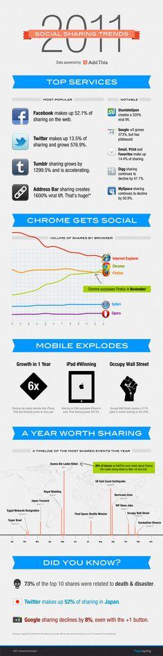 Social Media Infographic 2011