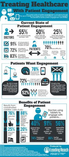 Patient Engagement Infographic #engagedpts