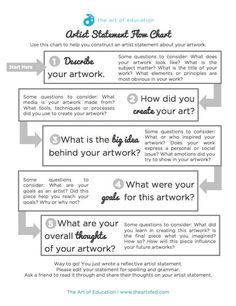 Use This Flowchart to Help Your Students Write Authentic Artist Statements   Art Assessment
