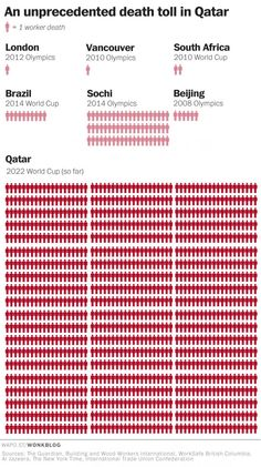 Chart: The Qatar World Cup Death Toll Is Stunning [Update]
