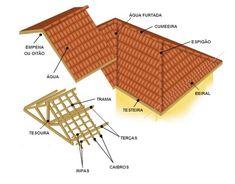 Muitas vezes quem define o estilo da casa é o telhado. Sabemos que há várias formas de telhados que dão uma cara diferente a cada construção. Geralmente, a estrutura do telhado é composta de madeira com uma cobertura de telhas de barro moldado, que variam em peso, tamanho, cor, qualidade, e etc. Mas quais as