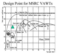 http://netzeroguide.com/vawt.html Vertical axis wind generator details site. VAWT have numerous benefits when compared with traditional wind turbines and are becoming more popular with regard to home owners.