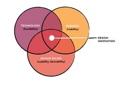 Social Innovation Sweet Spot