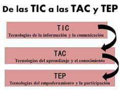 Complejidad-Inclusión-Investigación: EDUCACION/TIC