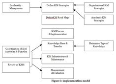 Design & the Implementation of Knowledge Management System