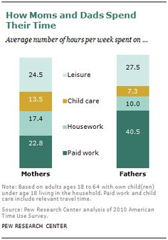 Parents' Time with Kids More Rewarding Than Paid Work — and More Exhausting